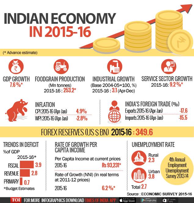 Economic Survey for Budget 2016