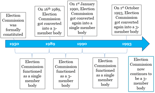 Election Commission Timeline