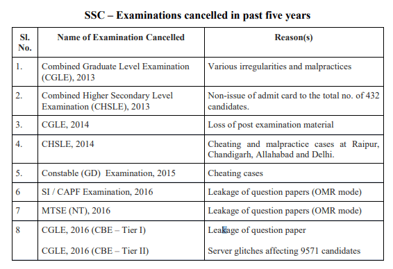 SSC Exam cancel