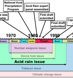 merchants of doubt acid rain issue [ 1359 x 689 Pixel ]