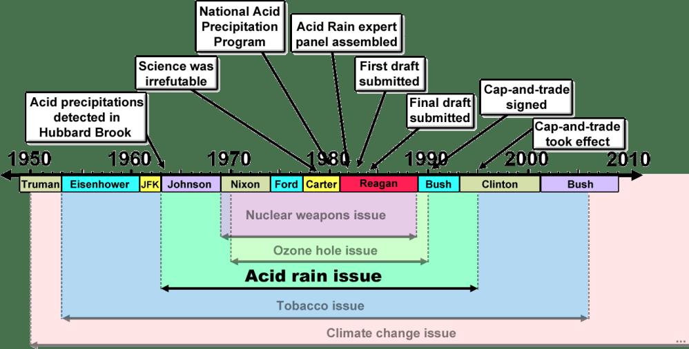medium resolution of merchants of doubt acid rain issue