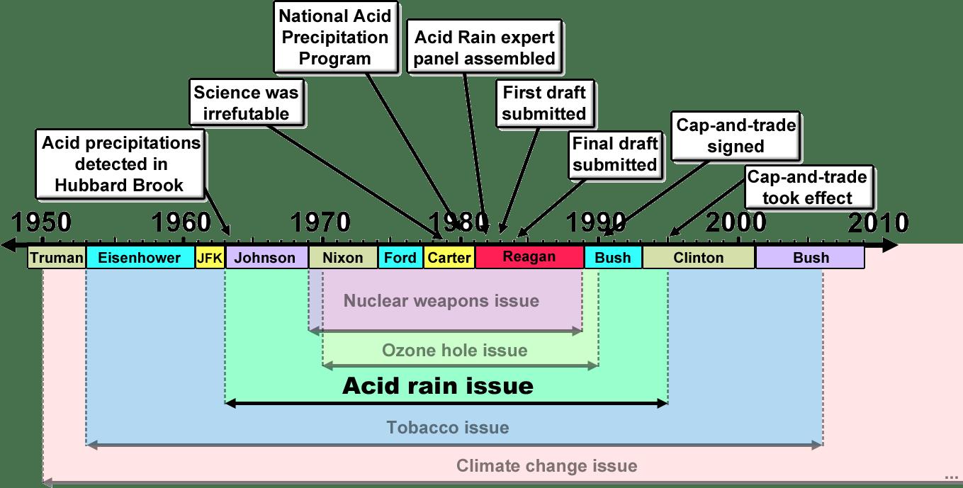 hight resolution of merchants of doubt acid rain issue