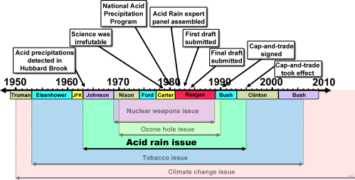 small resolution of merchants of doubt acid rain issue