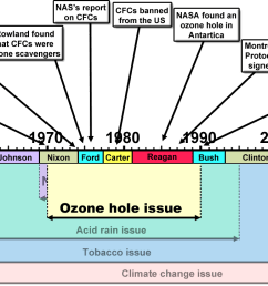 merchants of doubt ozone hole issue [ 1366 x 724 Pixel ]