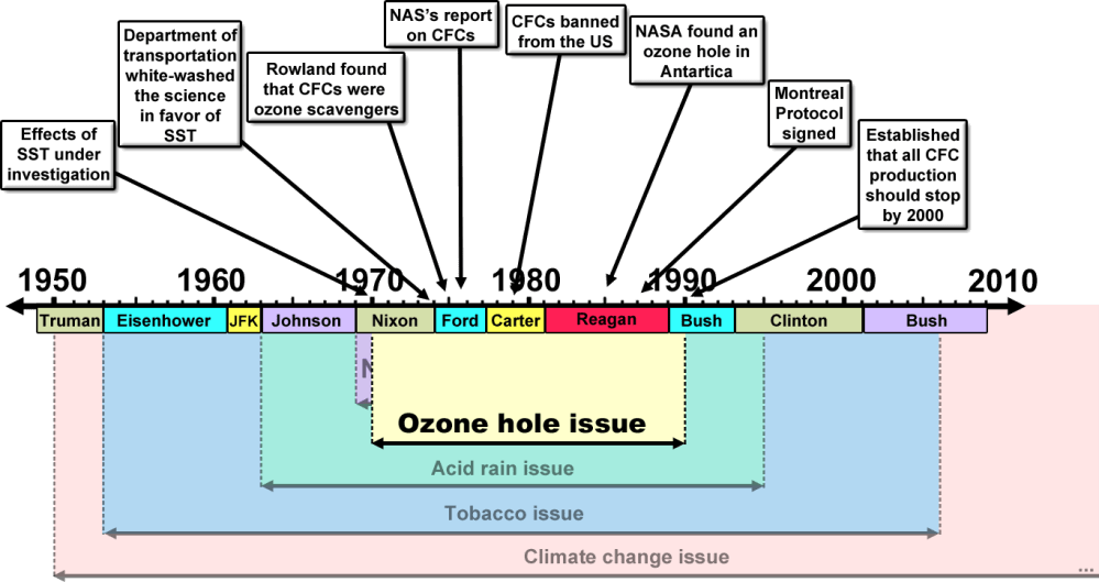 medium resolution of merchants of doubt ozone hole issue