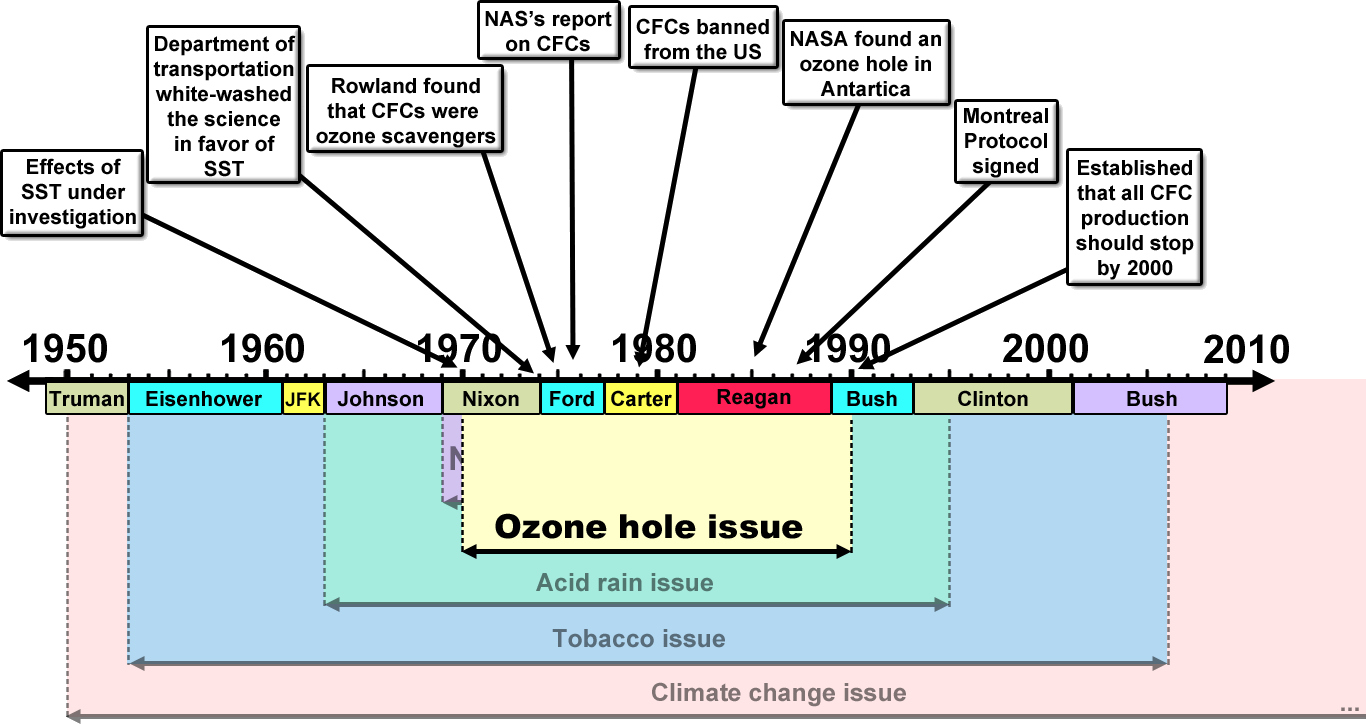hight resolution of merchants of doubt ozone hole issue