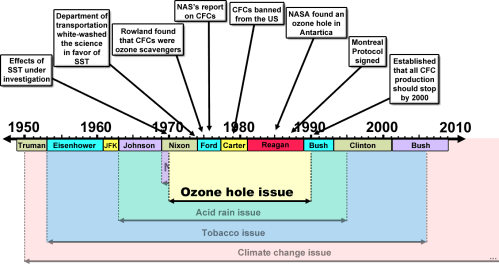 small resolution of merchants of doubt ozone hole issue