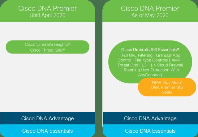 Cisco DNA Premier Updates