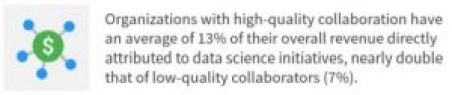 Organizations with high-quality collaboration ave an average of 13% of their overall revenue directly attributed to data science initiatives