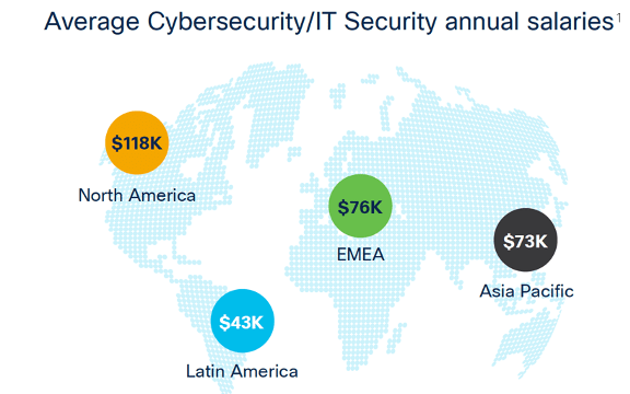 Average cybersecurity/IT security annual salaries globally from the Global Knowledge 2019 IT Skills and Salary Report