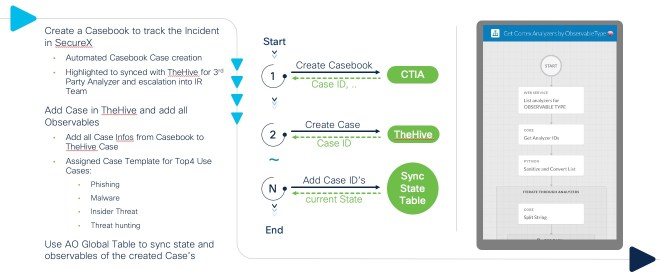Process Documentation to synchronize the Case and Observables