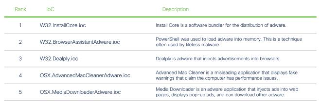Top Adware IoCs