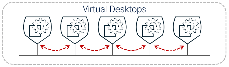 Lateral communication between desktops blocked (inbound and outbound)