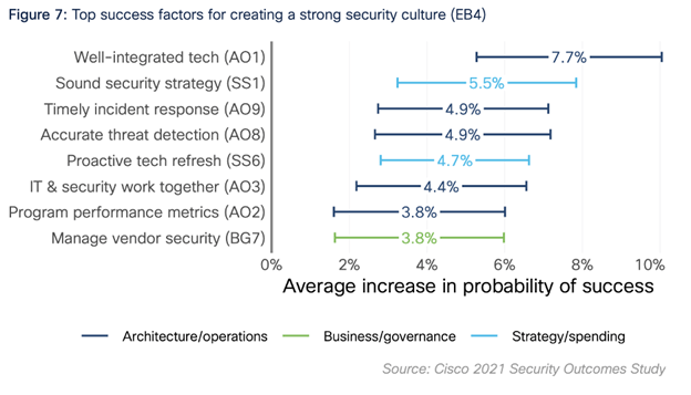 Top success factors for creating a strong security culture