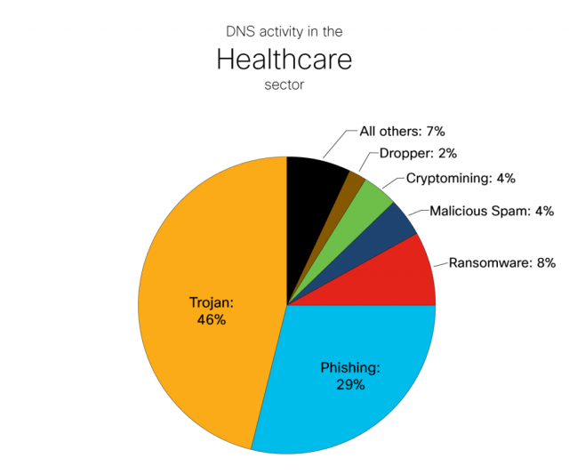 DNS Activity in the Healthcare Sector