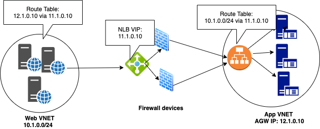 User Defined Route Diagram