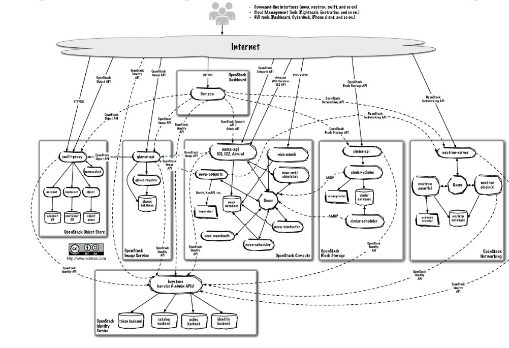 OpenStack Can Be Complicated .. But It Does Not Have To Be