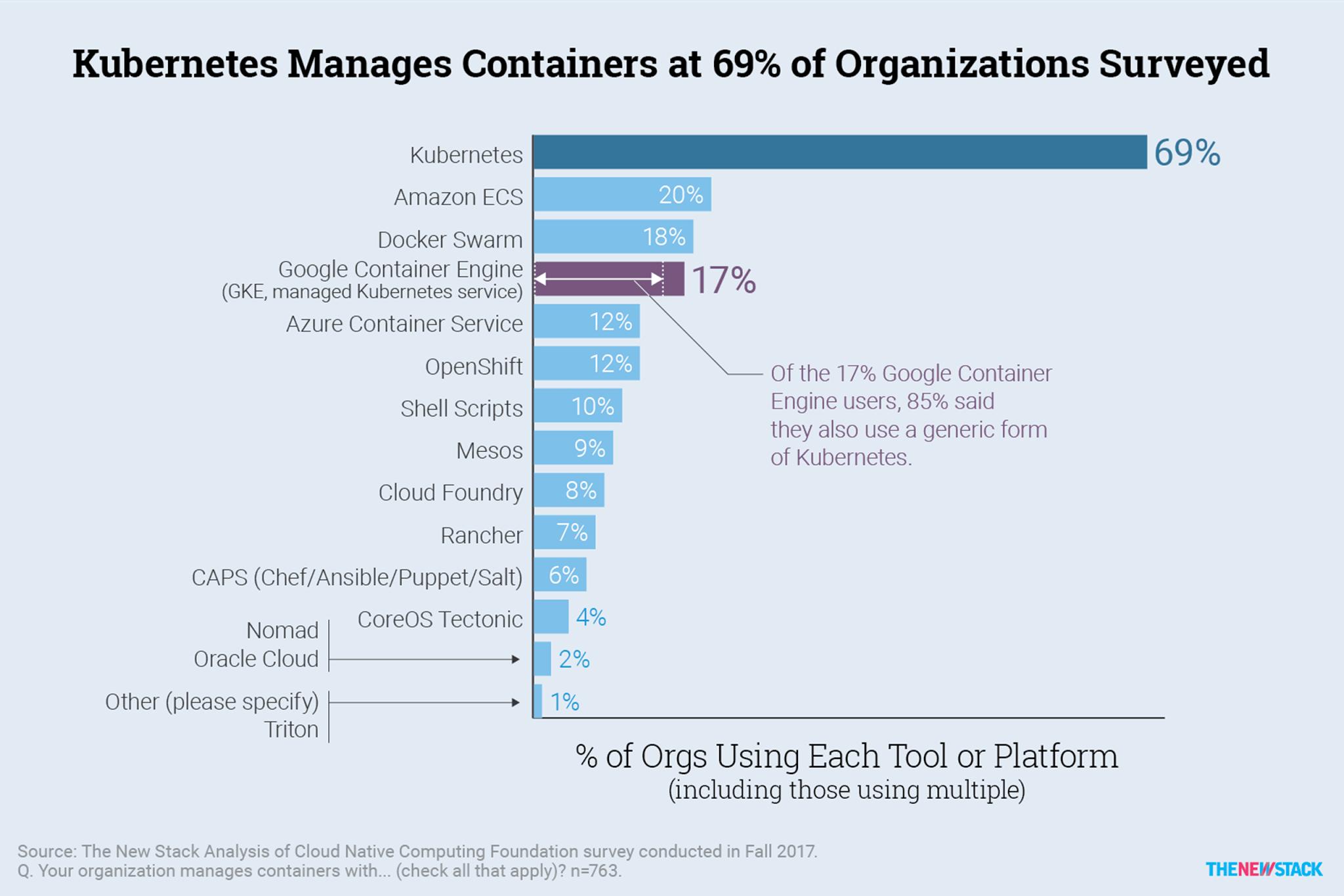 Top Security Companies