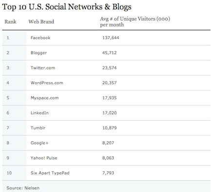 Google+ Ranks 8th Position in Top 10 US Social Networks and Blogs According to Nielsen's Report!