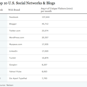 Google+ was #8 out of top 10 social networks and blog in the US