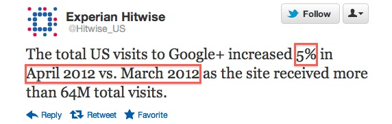 Web traffic in US for Google+ jumps 5% in april 2012