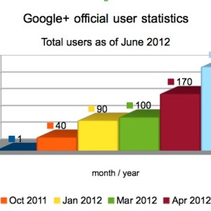 Total users google plus june 2012