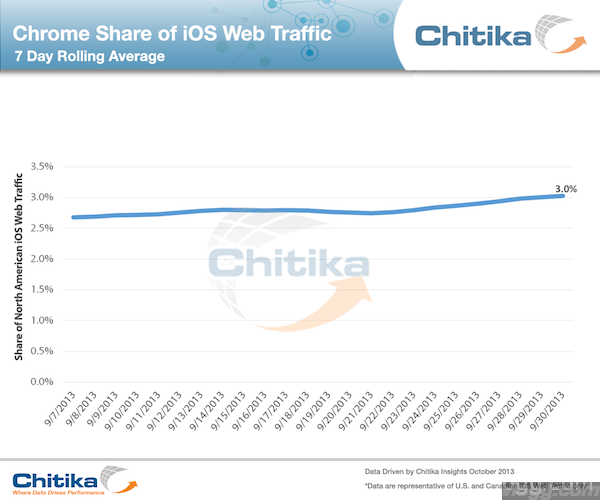 Google Chrome's Market Share on iOS Devices doubles to 3% since September 2013