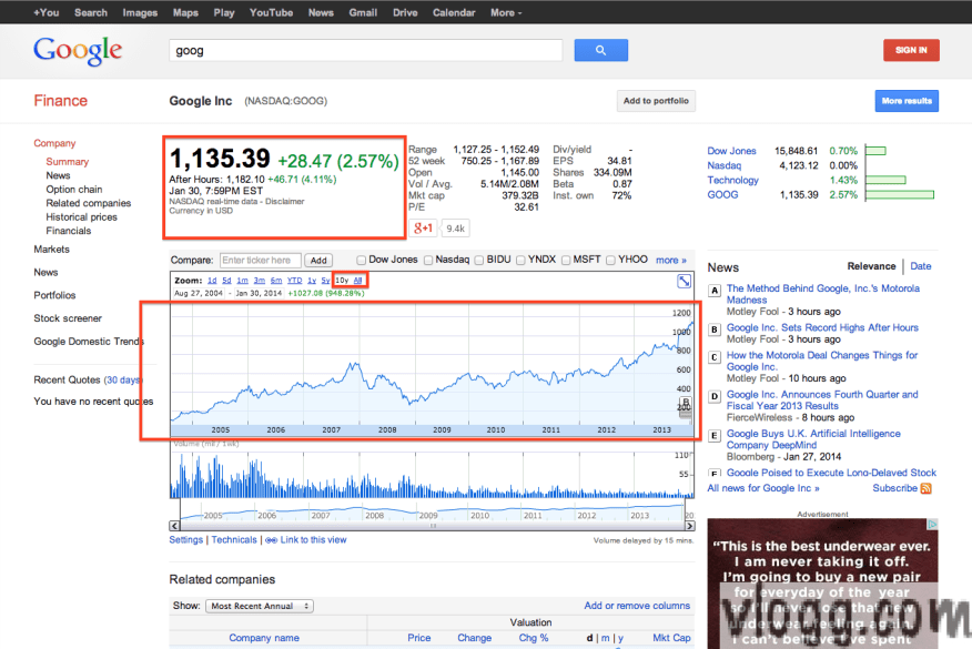 GOOG stock hits all time high after Q4 2013 financial results [images: vlogg.com]