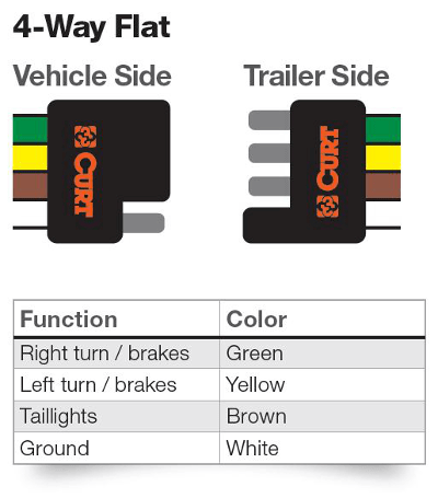 4 Way_Diagram 4 pin trailer wiring diagram flat four pin trailer wiring diagram at edmiracle.co