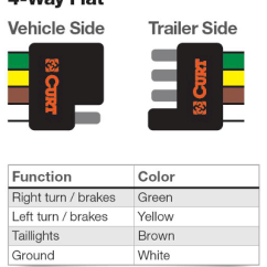 Boat Running Light Wiring Diagram Cobra Car Alarm System 4-way Flat Connectors | Round