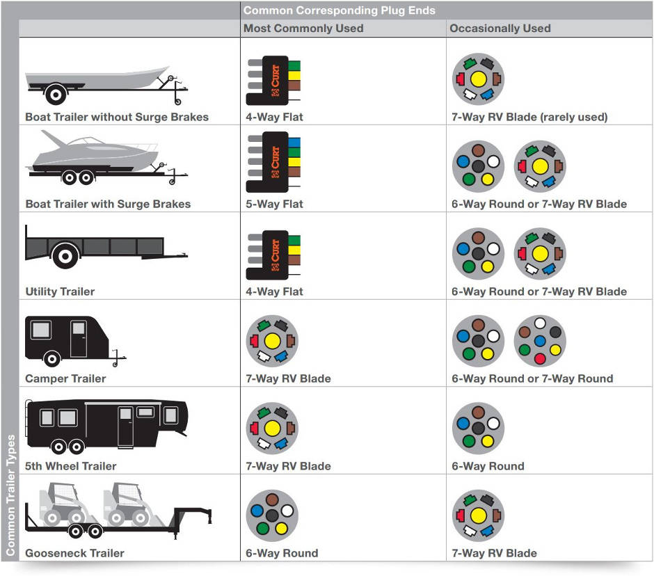 Utility Trailer Tail Lights Wiring Diagram
