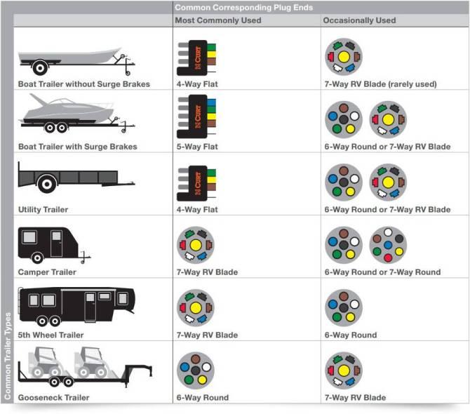 4 pin flat to 7 way blade wiring diagram  komatsu fg25t