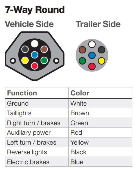 3 wire pickup wiring diagram 7 powerstroke glow plug the ins and outs of vehicle trailer way round connector functions
