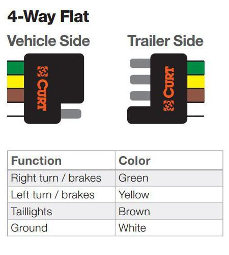 4 flat trailer plug wiring diagram