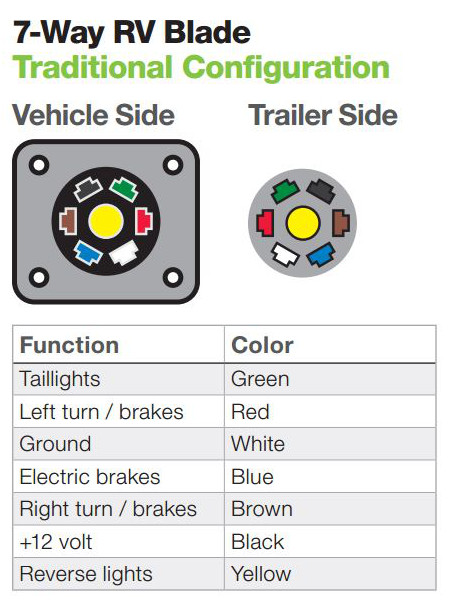 Wiring Diagram For A Trailer Plug