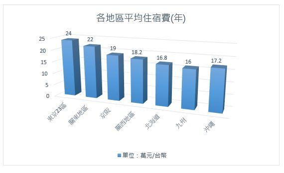日本平均住宿費