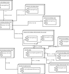 despliegue png diagrama de despliegue  [ 1040 x 969 Pixel ]