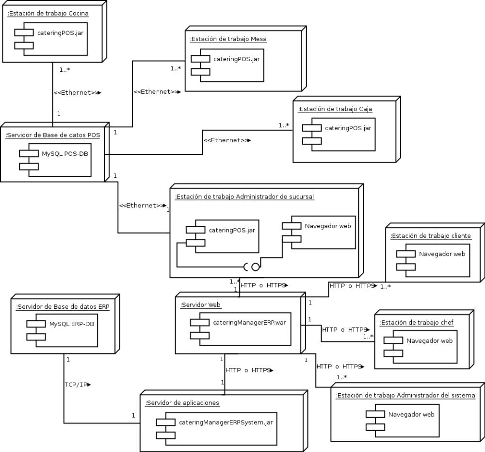 medium resolution of despliegue png diagrama de despliegue