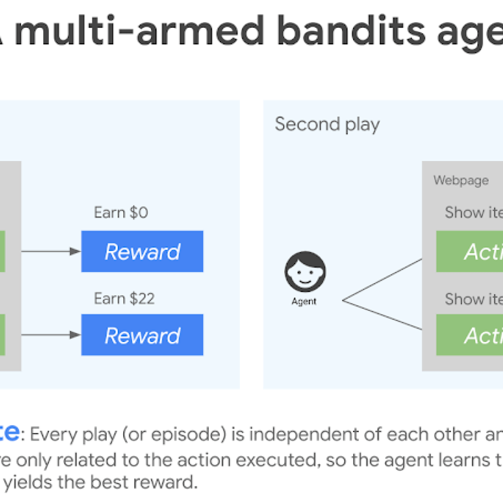 1 multi-armed bandits agent.png
