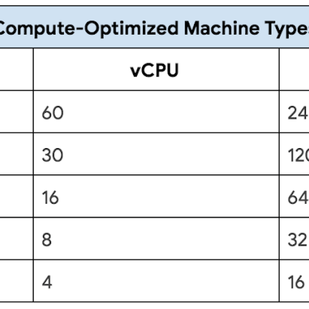Compute-Optimized Machine Types.png