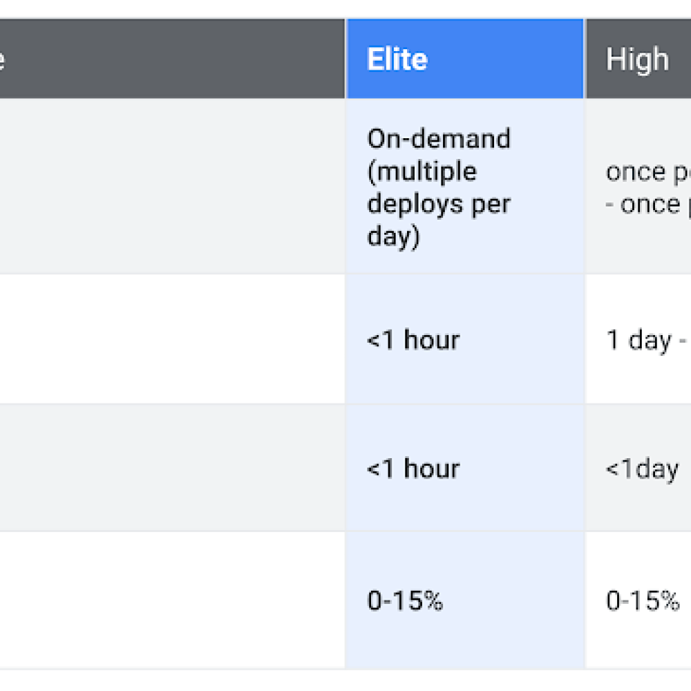 software_devlier_performance.png