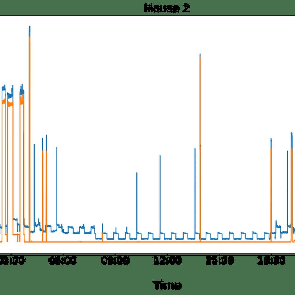 그림 4. House # 2의 데이터 샘플 (2013-07-04 UTC) .png