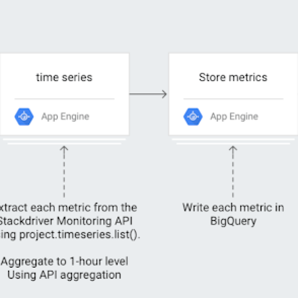 GCP stackdriver longer-term metrics analysis.png