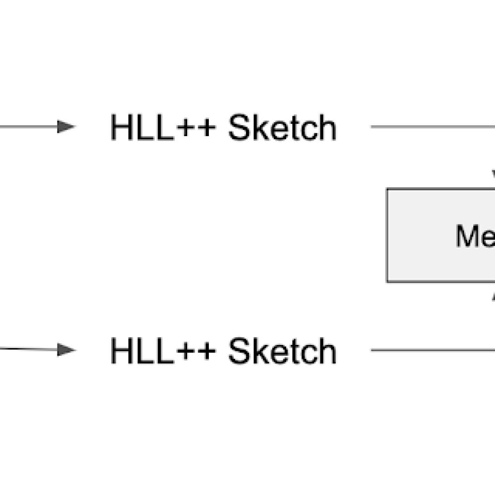HLL++ algorithm.png