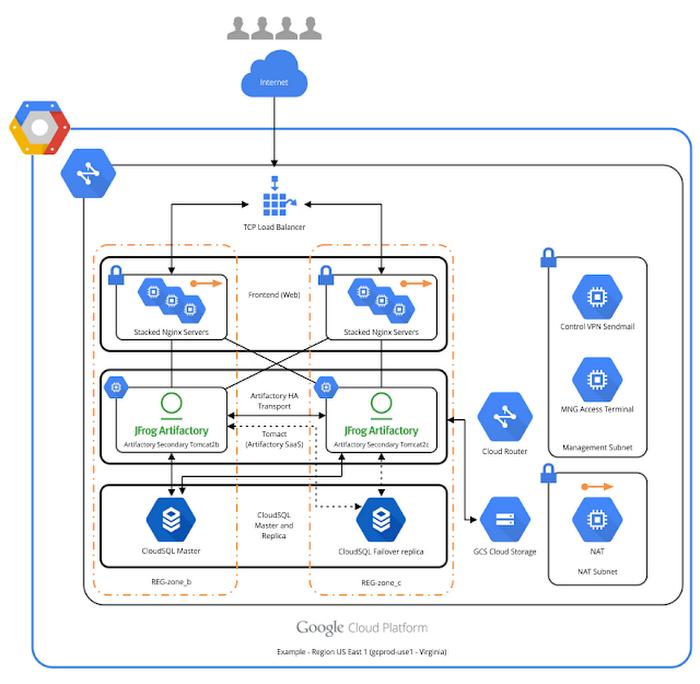 saas architecture diagram power wheels gator wiring deploying jfrog artifactory on google cloud platform 1njbw png