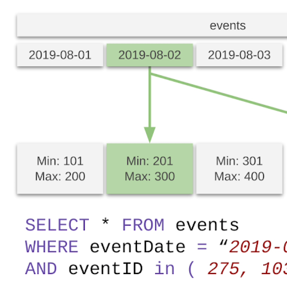 Partition and clustering pruning in BigQuery.png