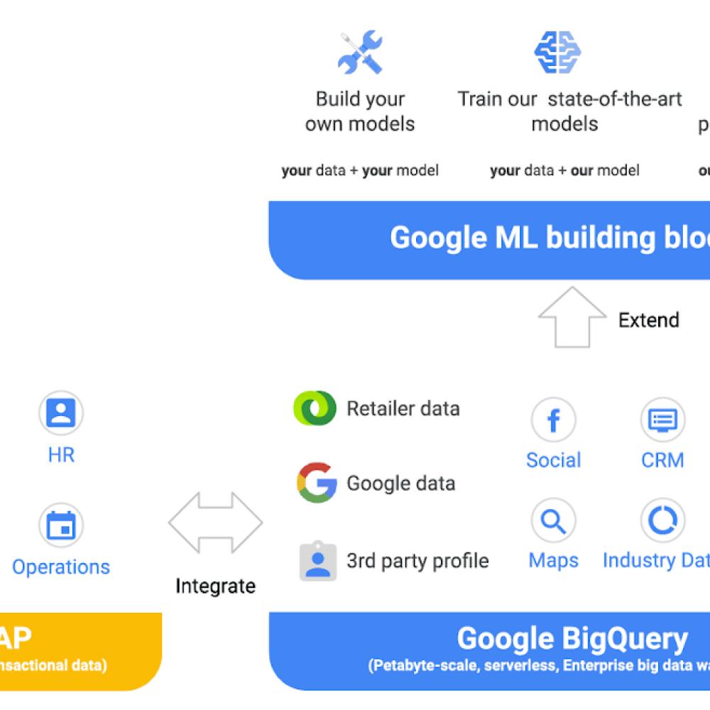 SAP and Google Data Integration.png