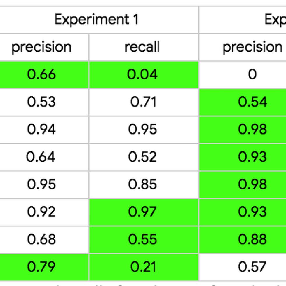 표 3. 개별 어플라이언스에 대한 예측 정확도 및 회수율 .png