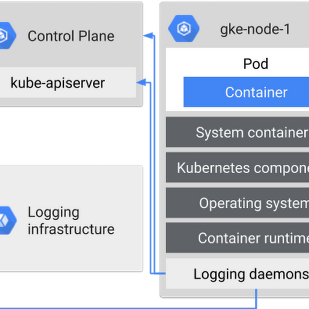 containerized environment logs.png