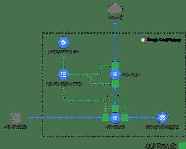 firewall rules logging a